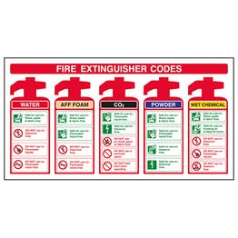 Fire Extinguisher Codes With AFF Foam
