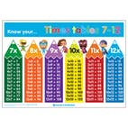 Know Your... Times Tables 7-12 Poster