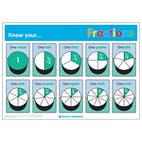 Know Your... Fractions Poster