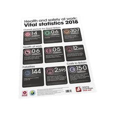 Health And Safety At Work: Vital Statistics Poster 2018