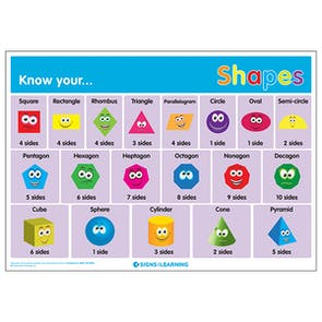 Know Your... Shapes Poster