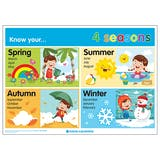 Know Your... 4 Seasons Poster