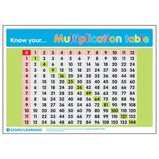 Know Your... Multiplication Table Poster