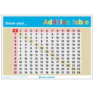 Know Your... Addition Table Poster
