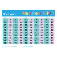 Know Your... Numbers 1-100 Poster