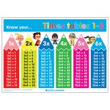 Know Your... Times Tables 1-6 Poster