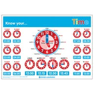 Know Your... Time Clock Poster