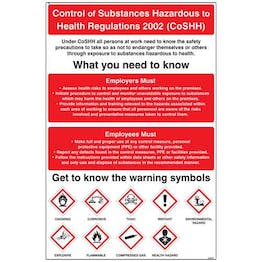 Controlled Substances - Hazardous To Health